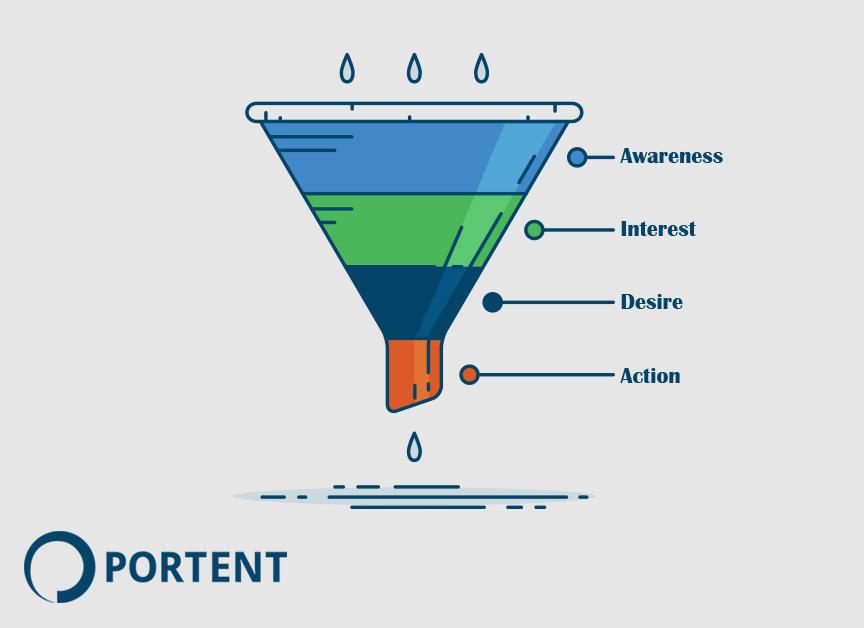 The Marketing Funnel - Portent