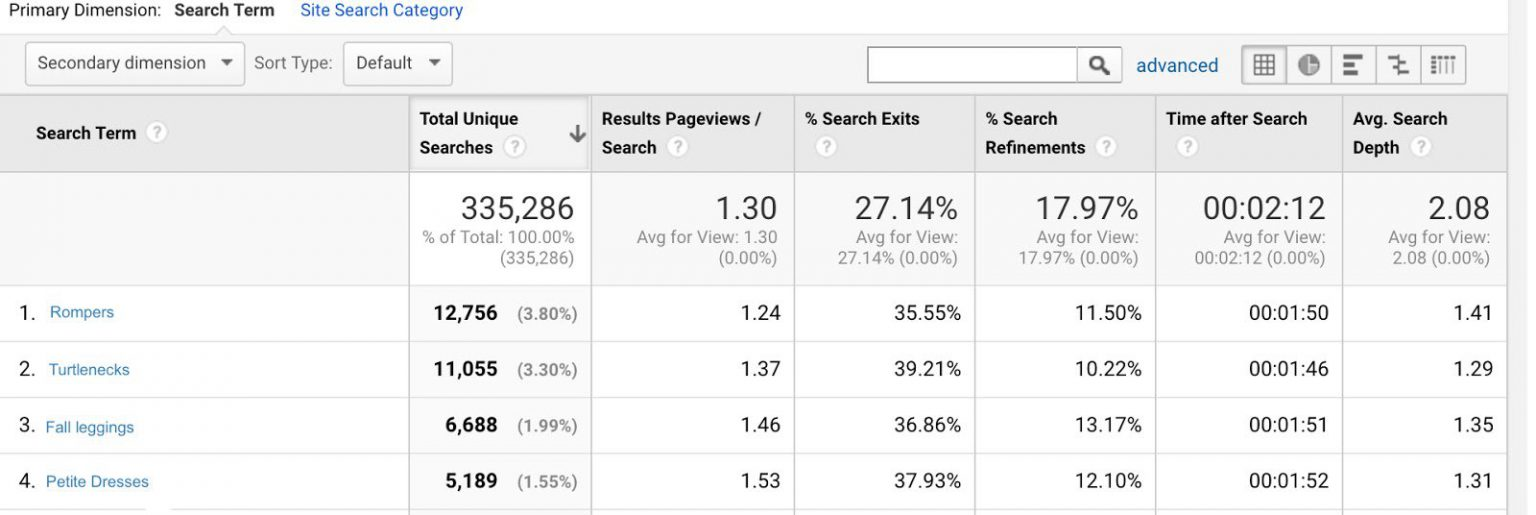 Content insights from the Site Search Report in Google Analytics