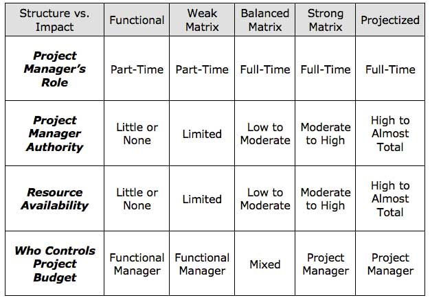 Table comparing org structure and project management structure for marketing project management