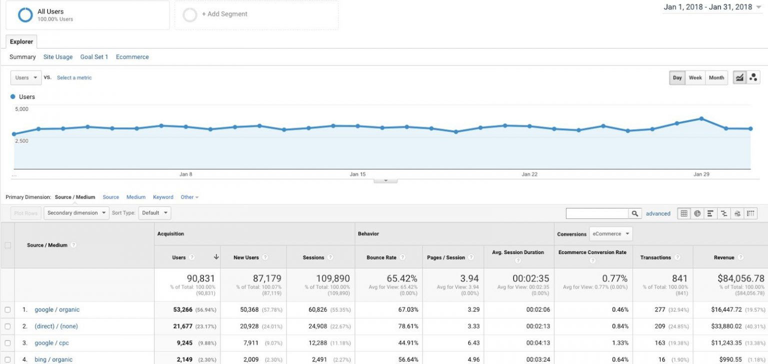 Example of Google Analytics Report a great free tool for digital marketing