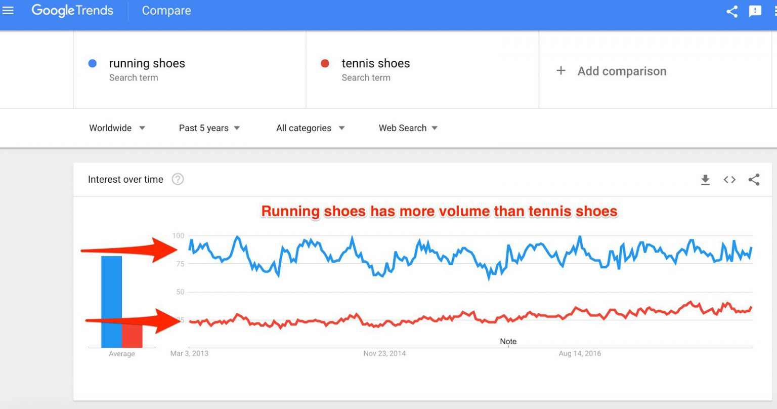 Google Trends is a great free tool for marketers to see popularity and trends of keywords and topics