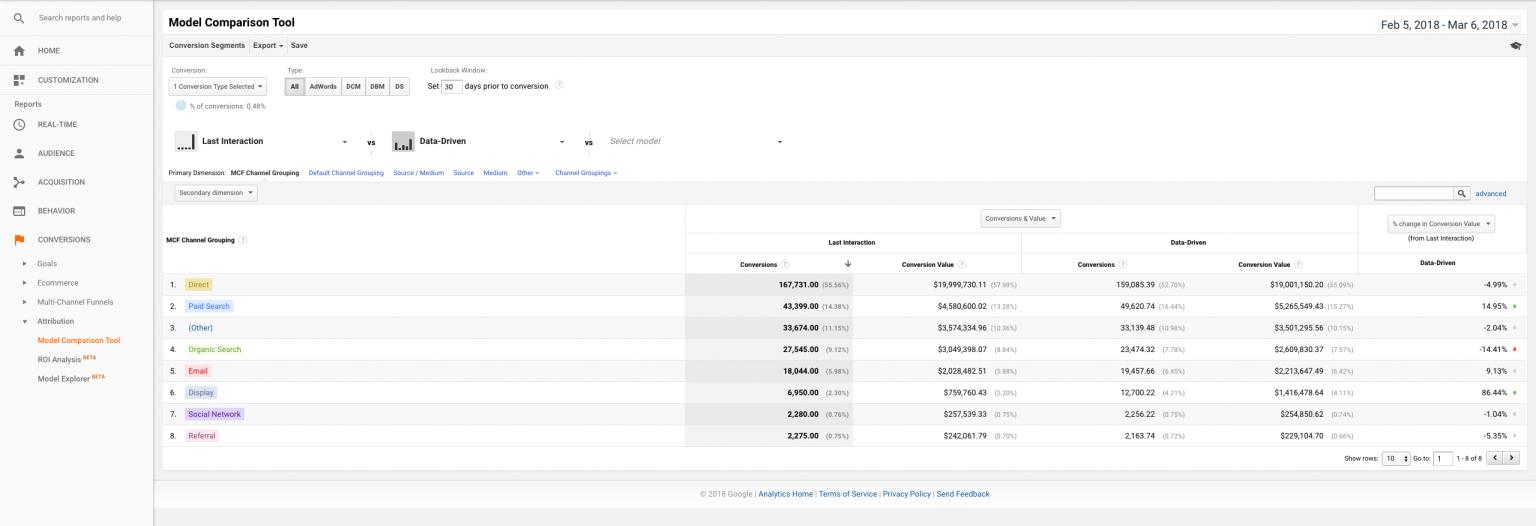 Last click attribution model in Google Analytics