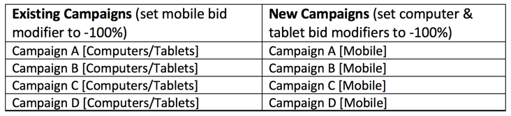 How to create a mobile-only campaign for PPC