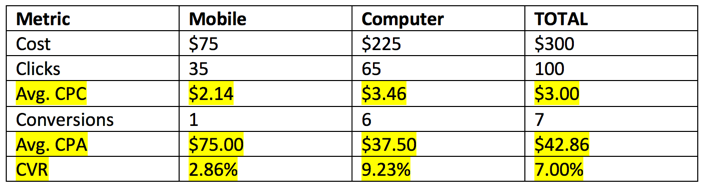 Example of analytics for Mobile vs Desktop conversion and cost