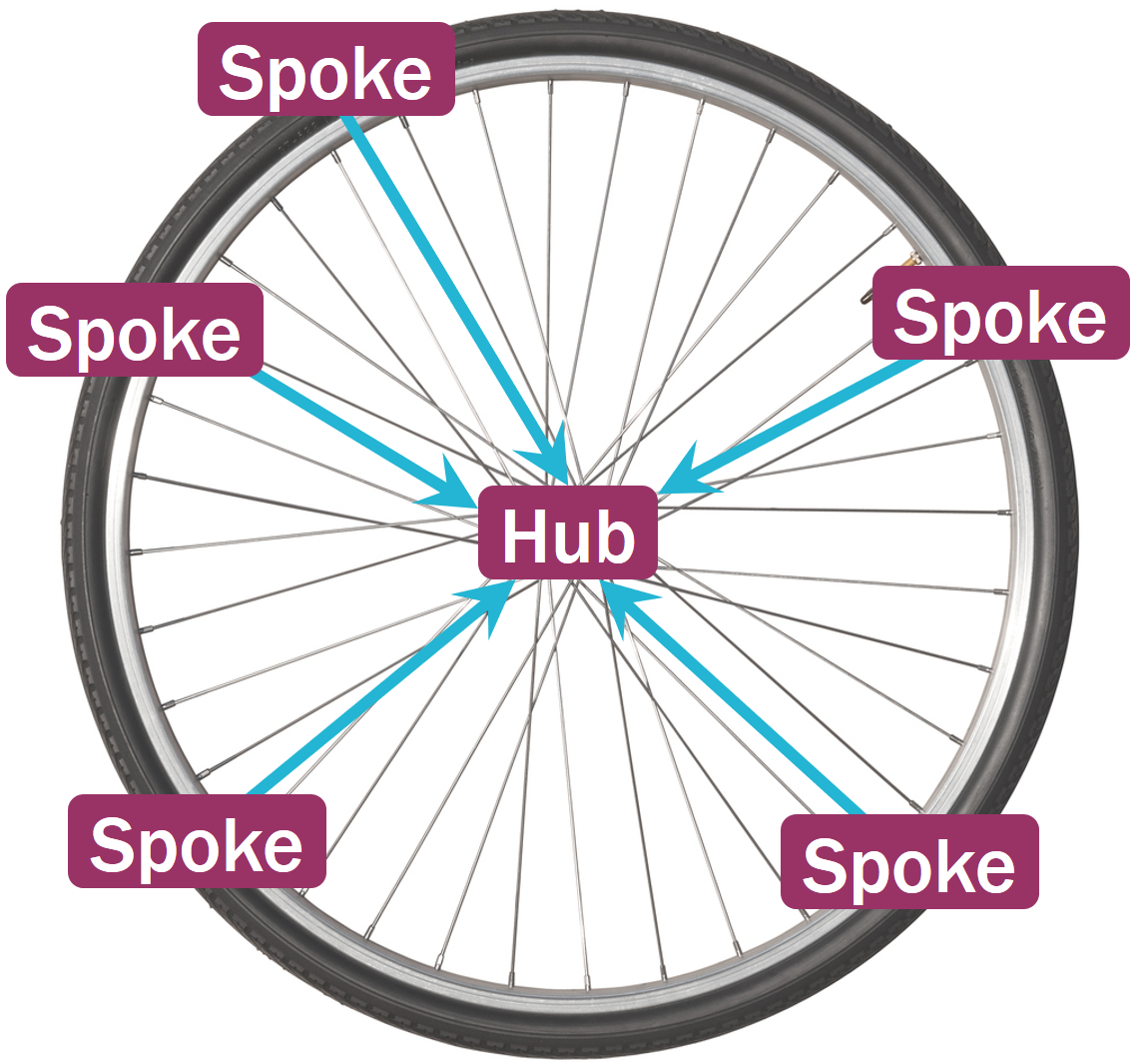 Hub and spoke content and seo strategy using a bicycle wheel