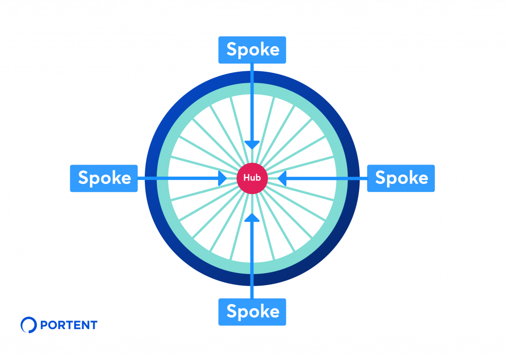 "Illustration of a bicycle wheel with the center labeled ""hub"" and four spokes pointing in toward the hub"