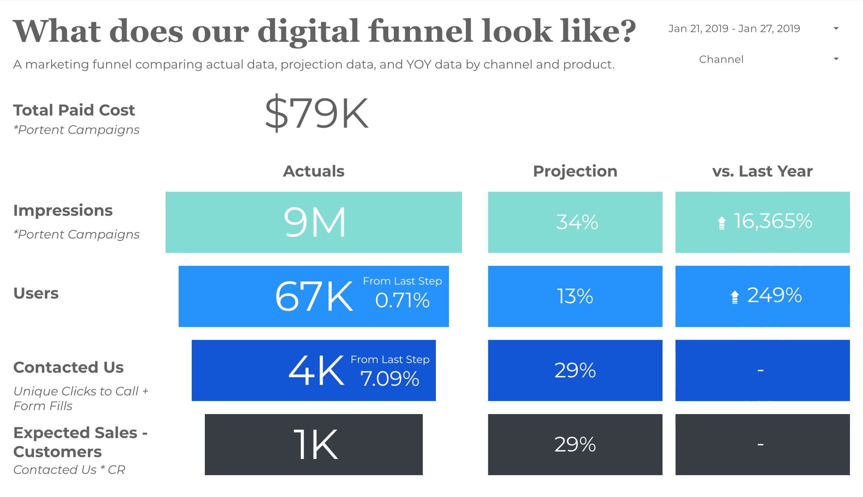 Google Data Studio Funnel