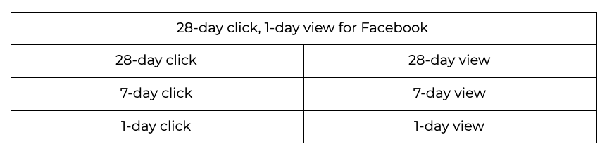 Facebook Attribution Options