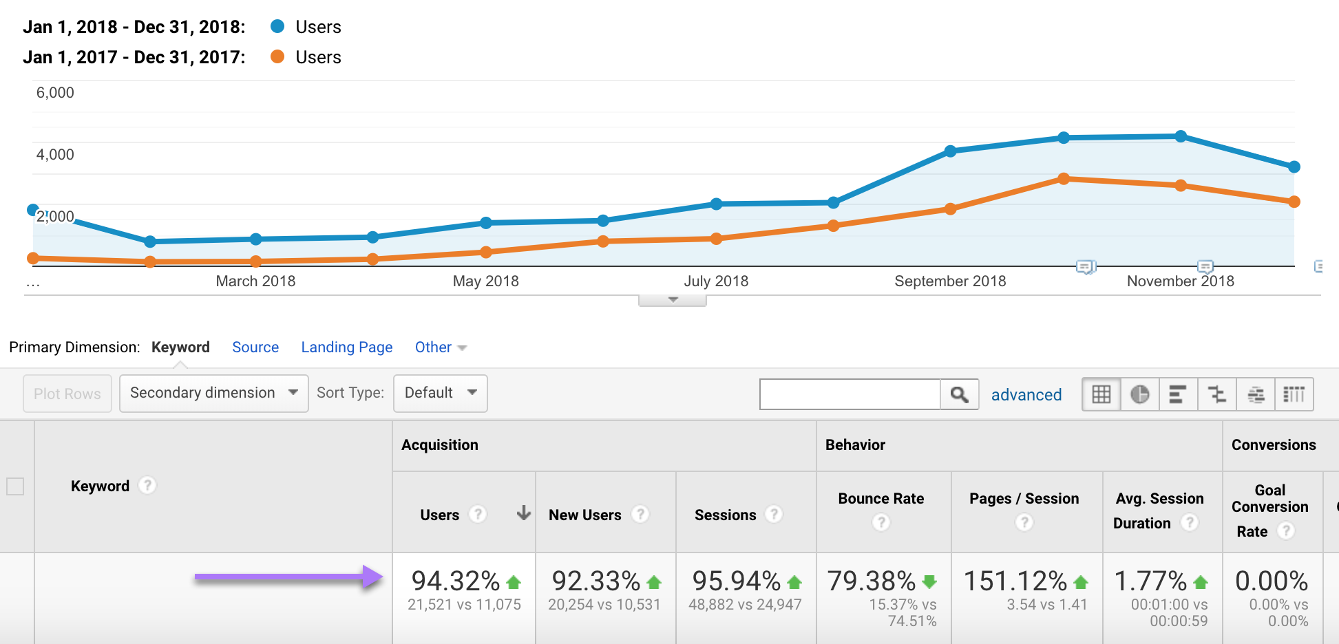 Organic Traffic Growth from Link Building
