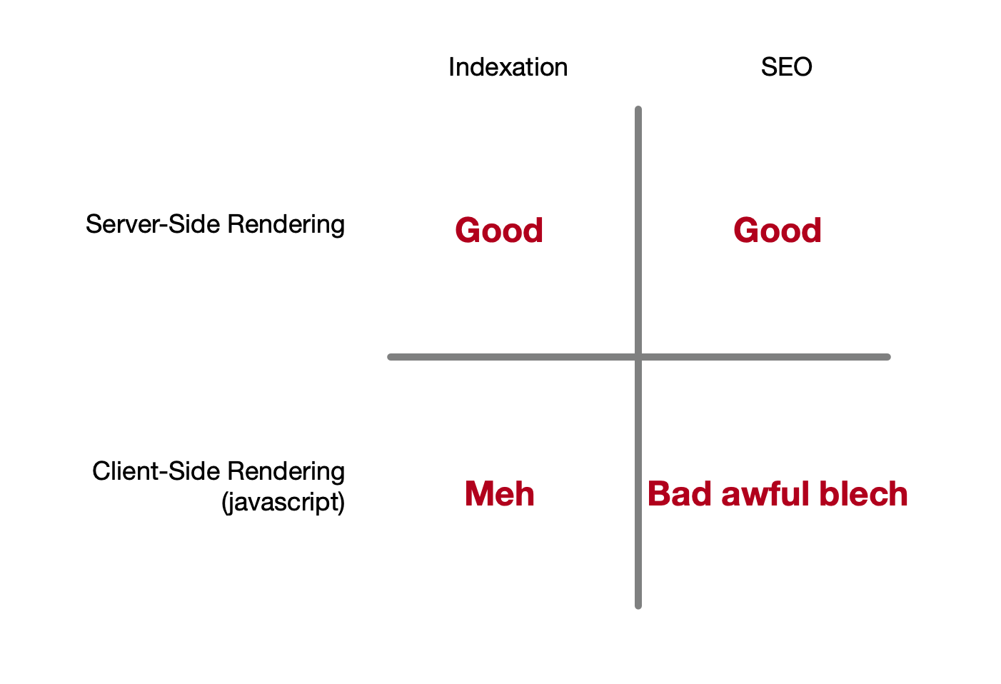 Indexing vs. SEO and javascript
