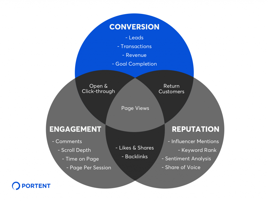 Conversion KPIs for Content