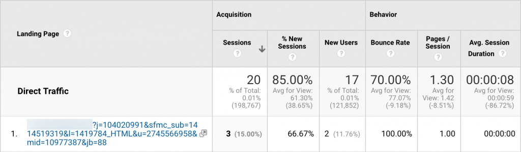 uncategorized-Dark Traffic Example in Google Analytics 1024x300 - Is Direct Traffic an Indicator of Brand Strength?