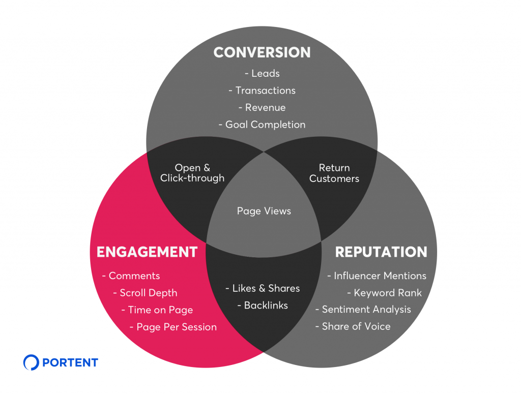 Engagement KPIs for Content