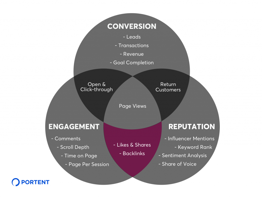 Engagement and Reputation KPIs for Content