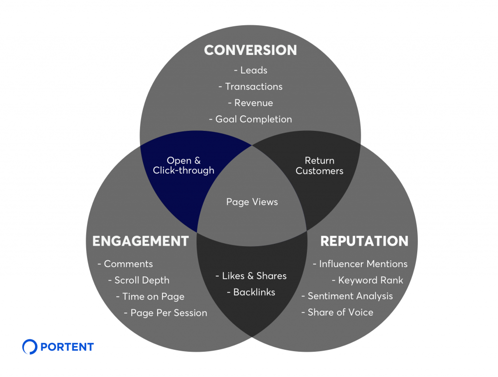Conversion and Engagement KPIs for Content