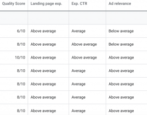 Quality Score Examples in Google Ads