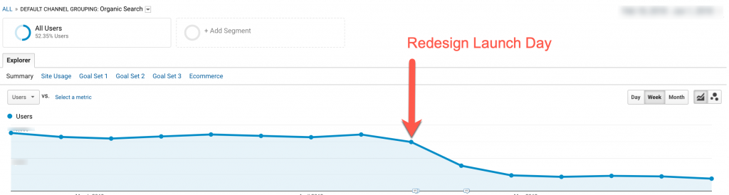 Website Redesign Performance Graph