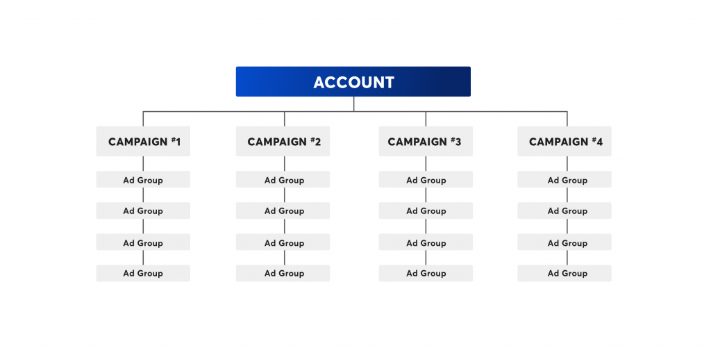 PPC Account Structure Overview