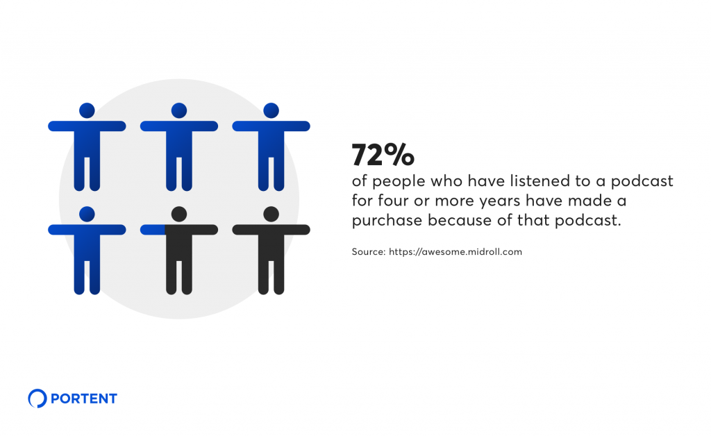 Podcast advertising statistic