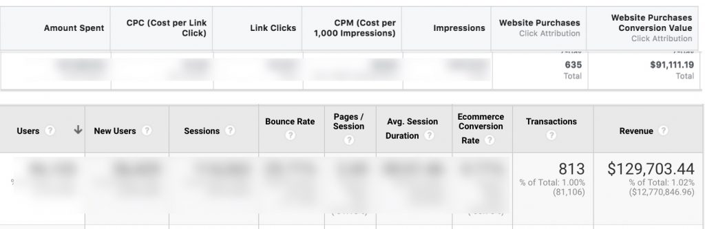 Screen shot comparing Facebook Ads Manager and Google Analytics Attribution