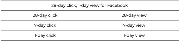 Chart showing different type of Facebook Attribution Windows