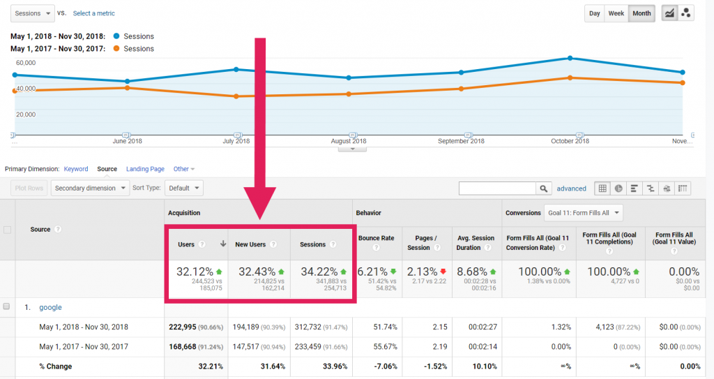 Screenshot showing how to track organic traffic and sessions in Google Analytics