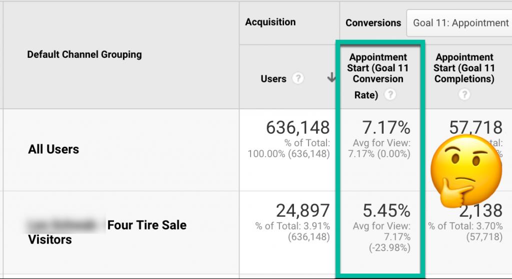 Screenshot showing findings of micro conversion tracking in GA