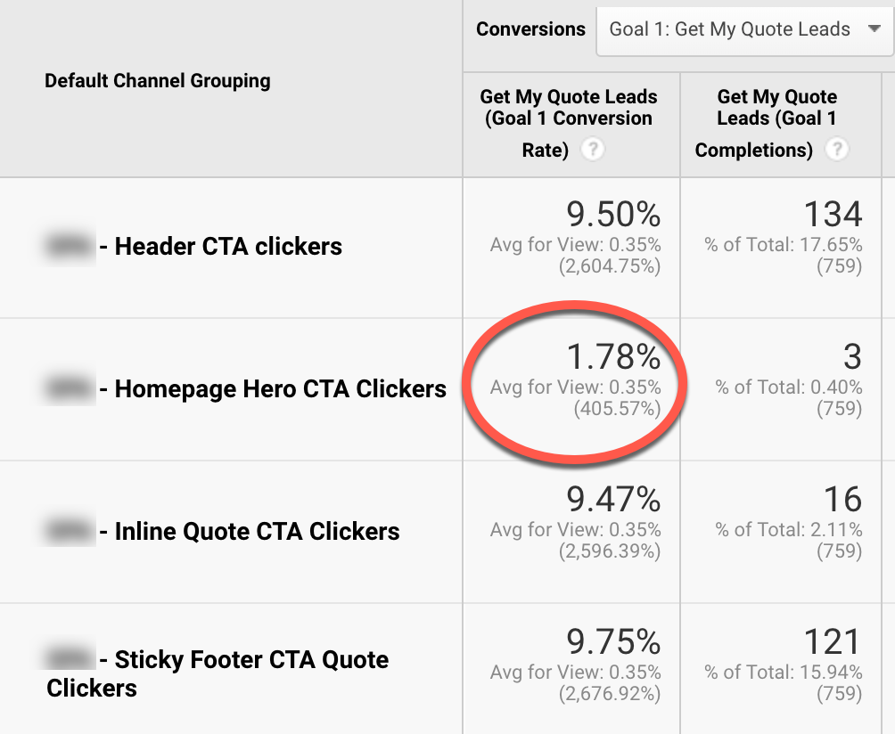 How to Track Micro Conversions with Google Analytics - Portent
