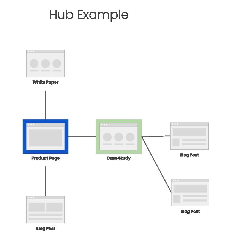 Example content hub diagram