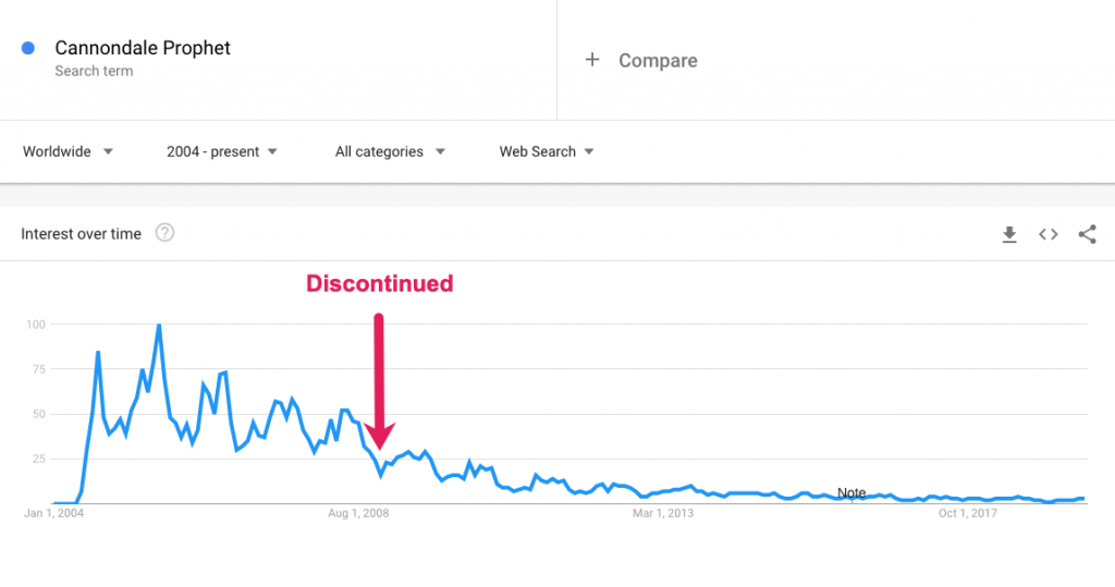 Graph of Search Interest for Cannondale Prophet mountain bike After Product Discontinuation