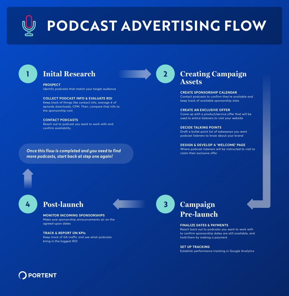 Flowchart graphic demonstrating a four-step process for securing podcast advertising spots