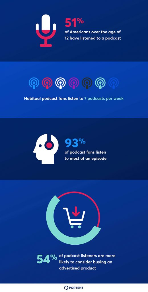 Infographic showing various statistics about podcast listenership as it relates to advertising.