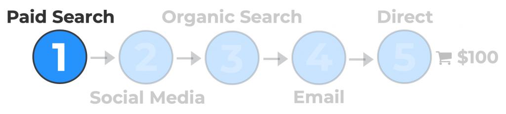 Graphic representing paid search as step 1 in a sample customer journey.