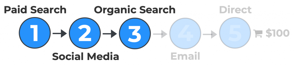Graphic representing organic search as step 3 in a sample customer journey.