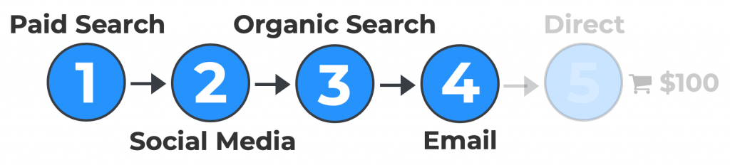 Graphic representing email as step 4 in a sample customer journey.