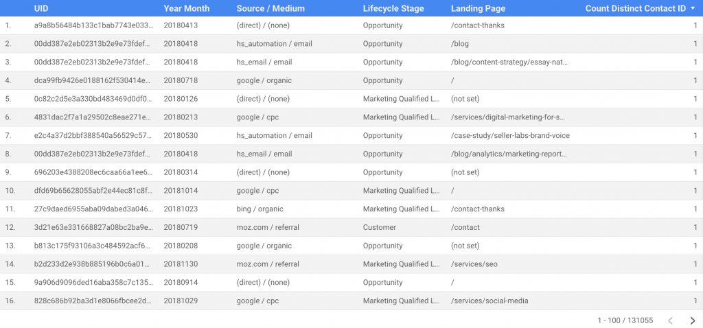 Screenshot example of a table that introduces lead quality data to web analytics data