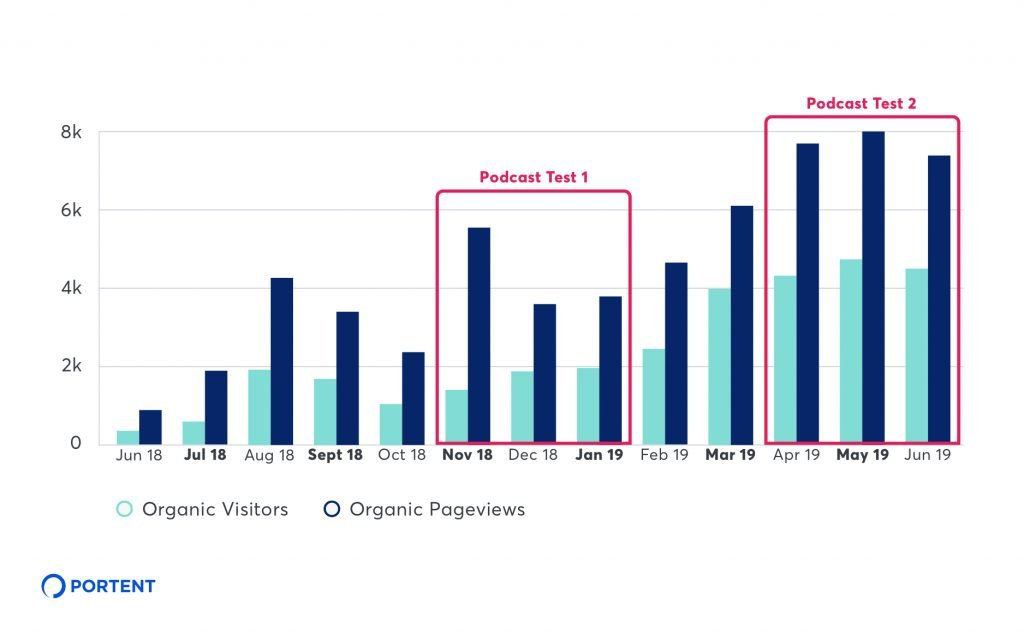 Bar chart showing a comparison of organic visitors and organic page views between two sets of podcast advertising periods