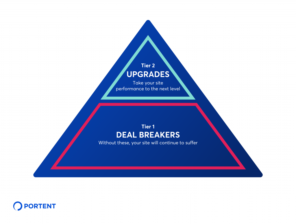 Graphic illustration of a pyramid showing Tier 1 page speed recommendations on the bottom and Tier 2 recommendations on the top