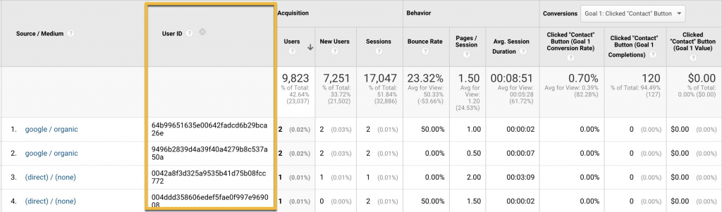 Screenshot showing User IDs as a secondary dimension in Google Analytics