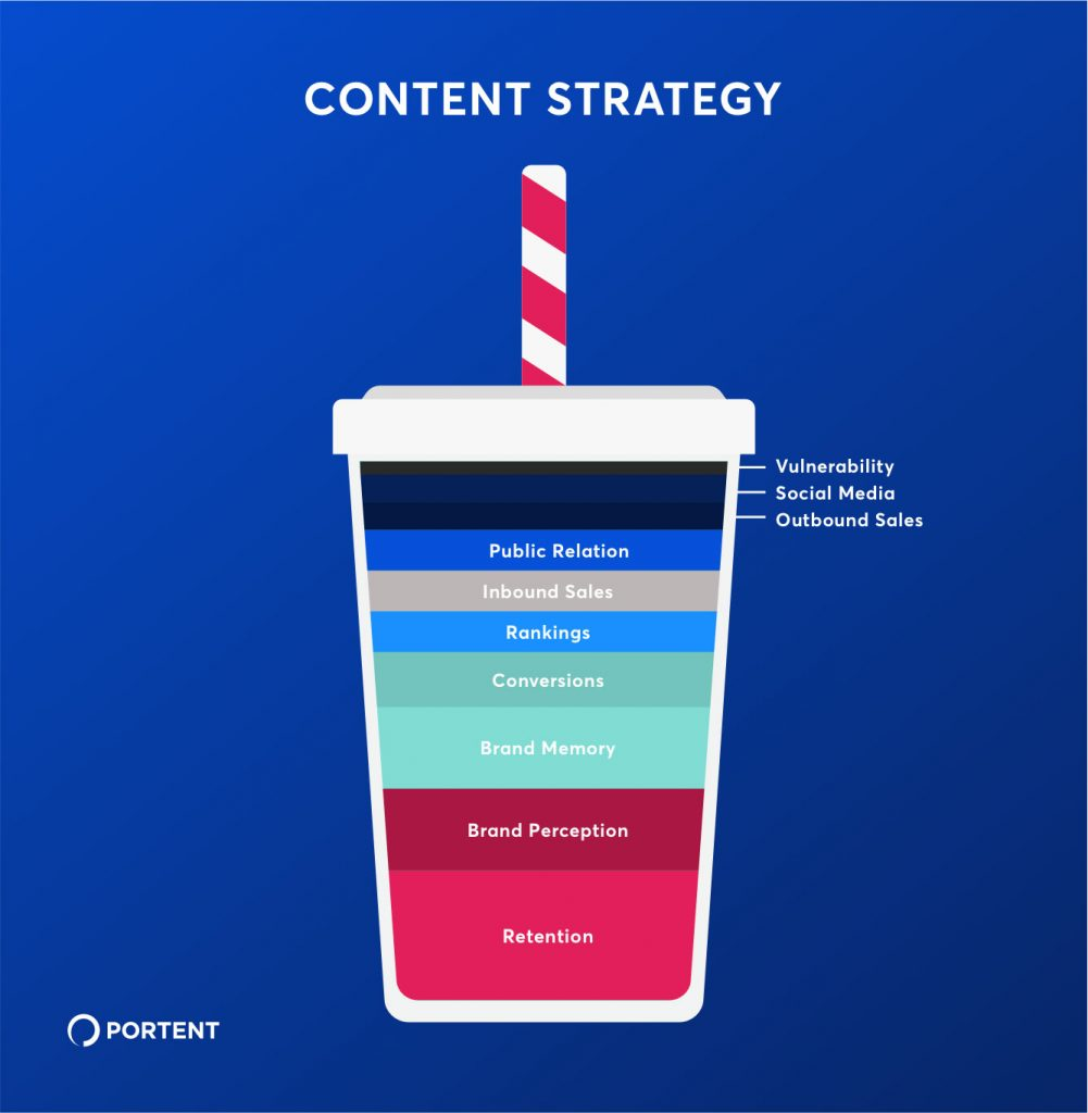 Graphic showing the many components of content layered in a cup with a straw
