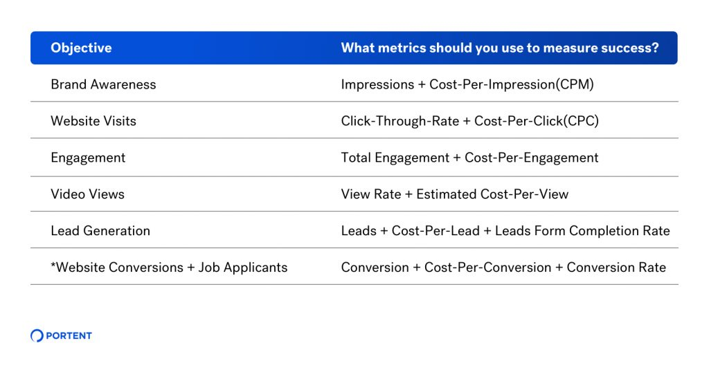 Chart showing what success metrics you should use for each LinkedIn objective