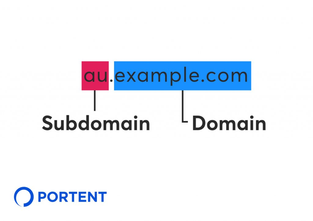"image of web address au.example.com indicating that ""au"" is the subdomain and ""example.com"" is the domain"