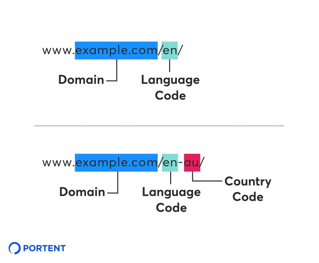 "Image of web address www.example.com/en-au/ indicating that ""example.com"" is the domain and ""en"" is the language code and ""au"" is the country code"