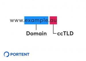 "image of web address www.example.au indicating that ""example"" is the domain and ""au"" is the ccTLD"