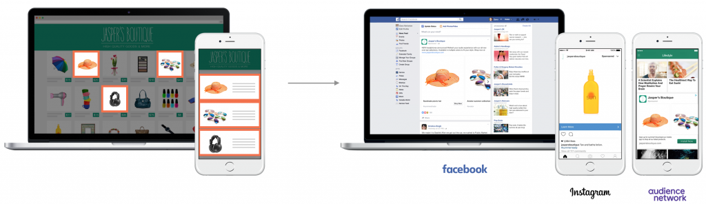 Illustration showing how a product catalog integration with Facebook Dynamic Product Ads shows users product ads based on their on-site actions