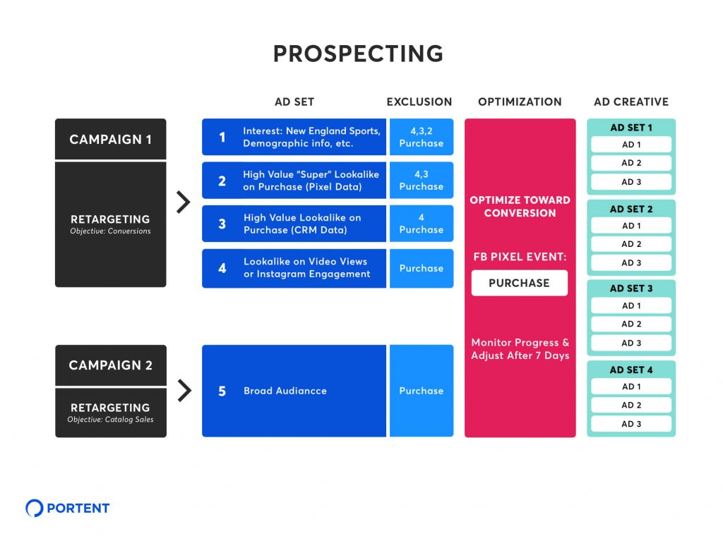 Chart showing a prospecting campaign strategy for Ad Set, Exclusion, Optimization, and Ad Creative
