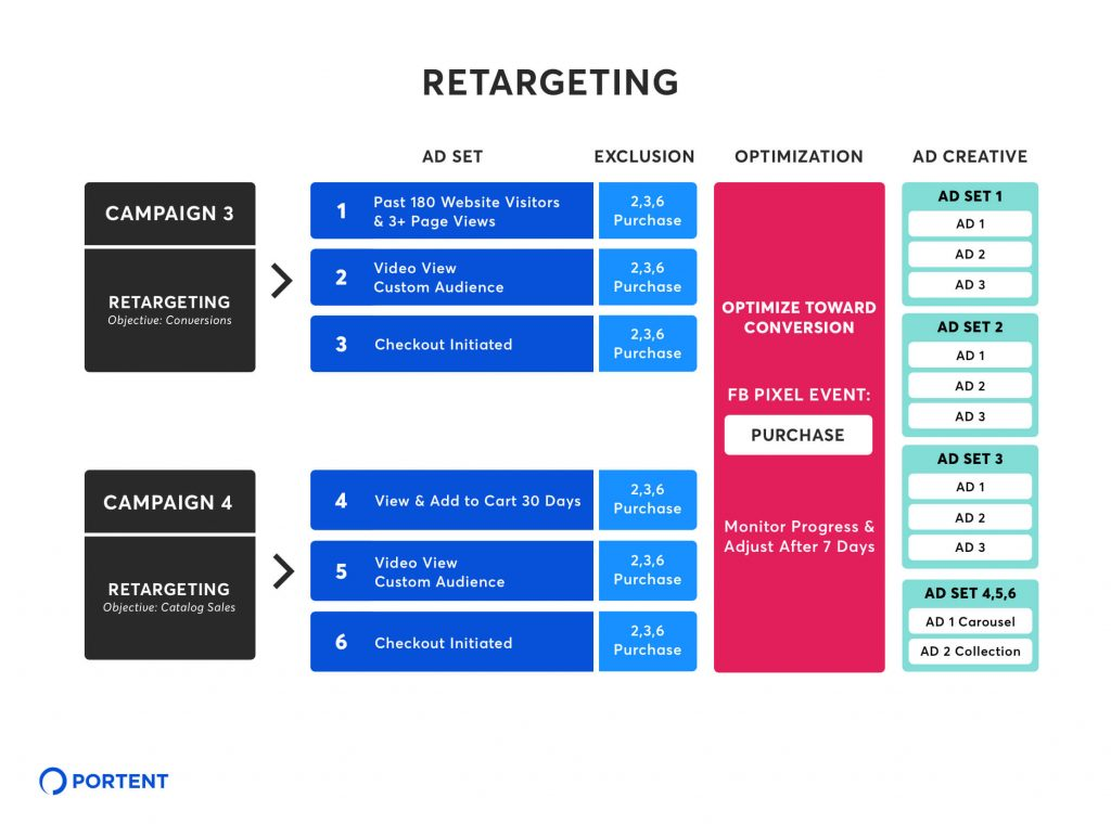Chart showing a retargeting campaign strategy for Ad Set, Exclusion, Optimization, and Ad Creative