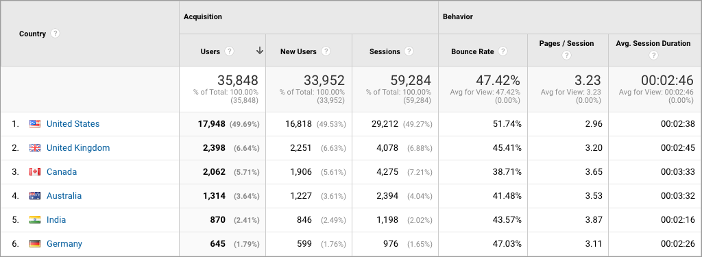 Screenshot of demographic reporting in Google Analytics