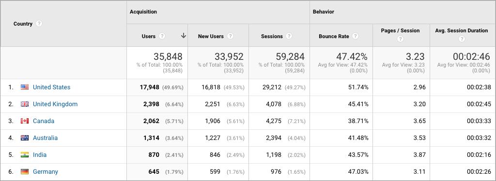 Screenshot of demographic reporting in Google Analytics