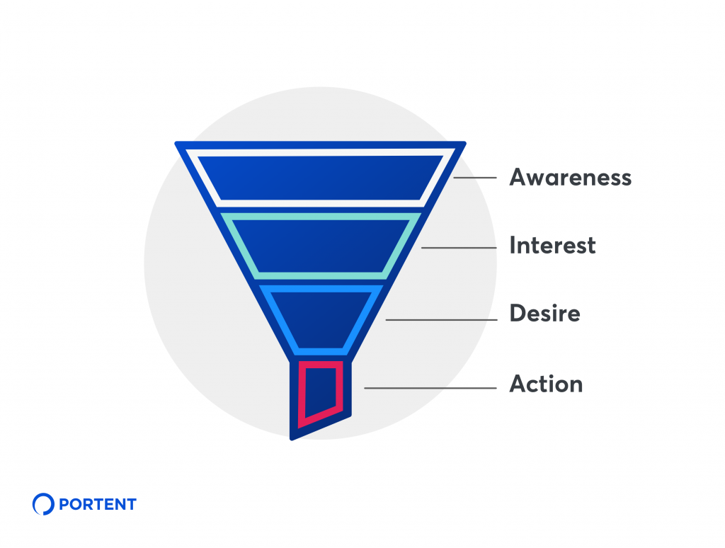 In this marketing funnel illustration you case see the customer journey starts at the top with awareness, then moves down the funnel through interest, desire, and then finally action at the bottom.